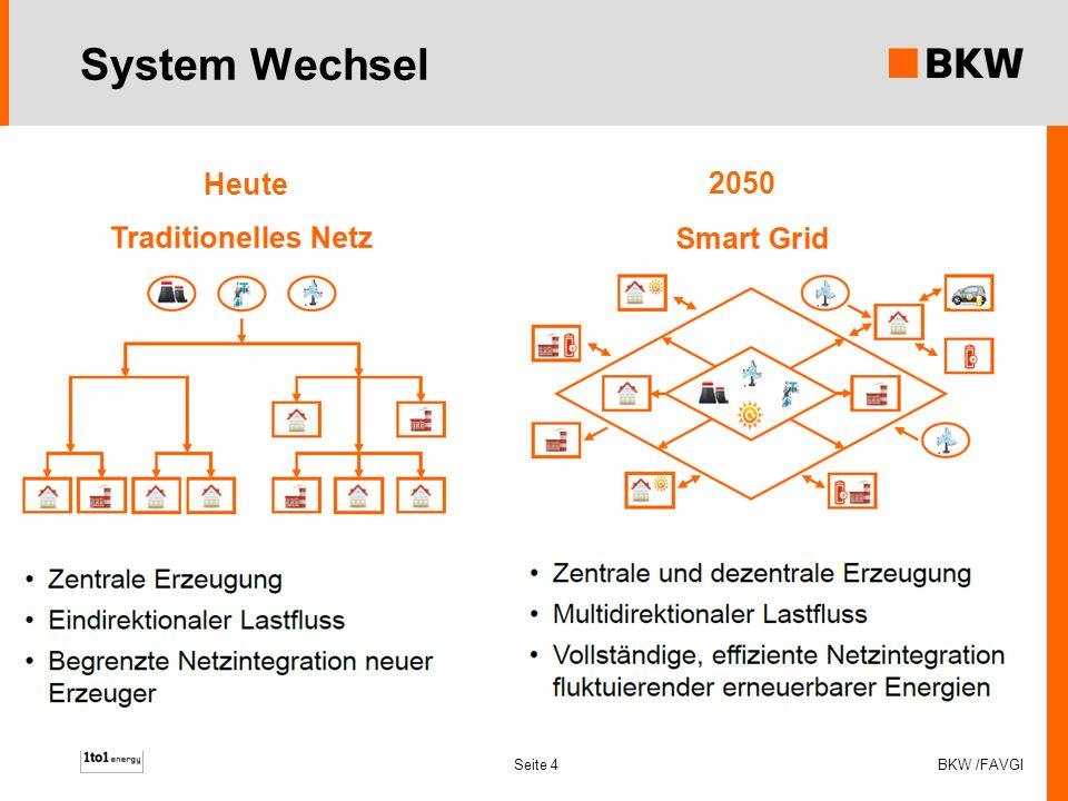 System Wechsel Heute 2050 BKW /FAVGI