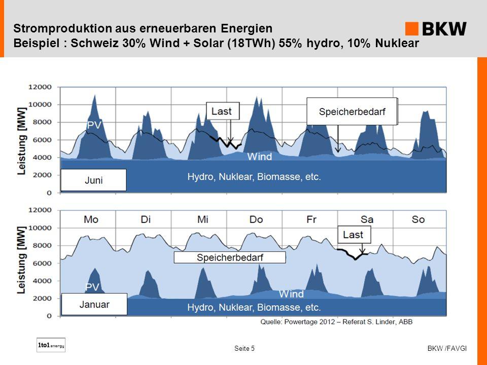 Stromproduktion aus erneuerbaren Energien Beispiel : Schweiz 30% Wind + Solar (18TWh) 55% hydro, 10% Nuklear