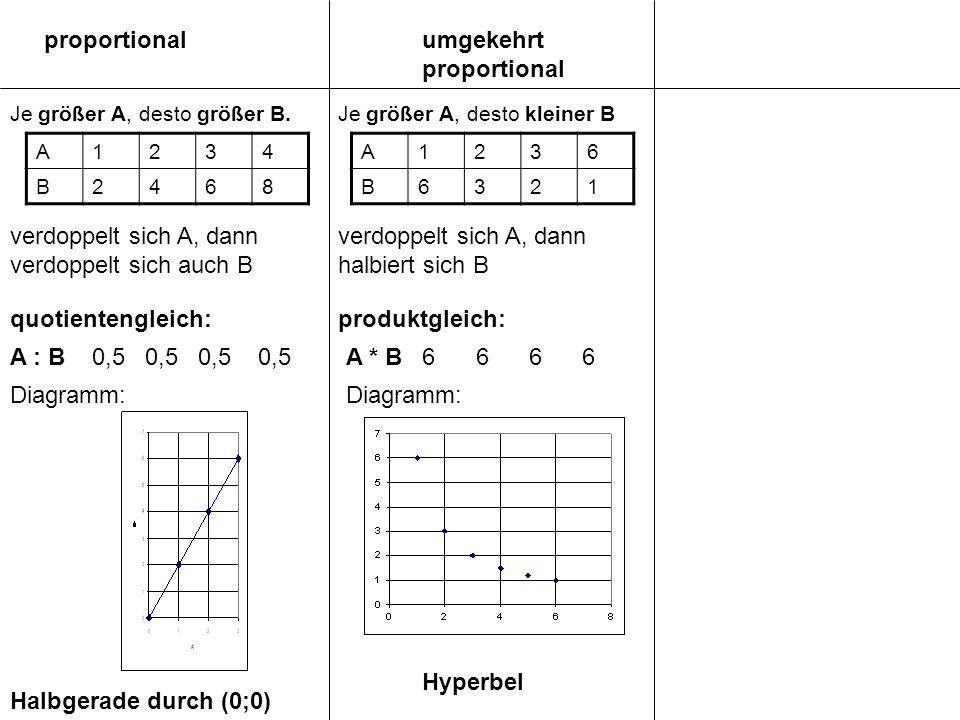 umgekehrt proportional