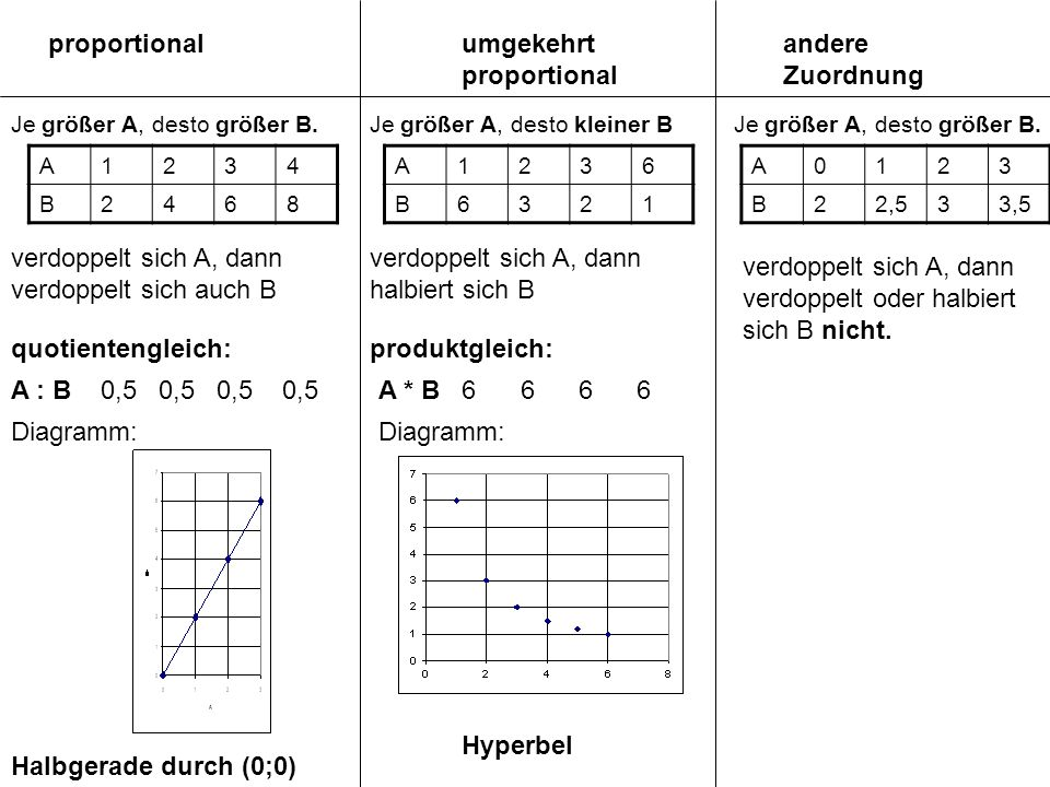 umgekehrt proportional andere Zuordnung