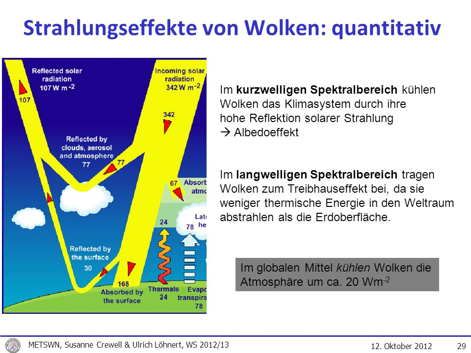Strahlungseffekte von Wolken: quantitativ