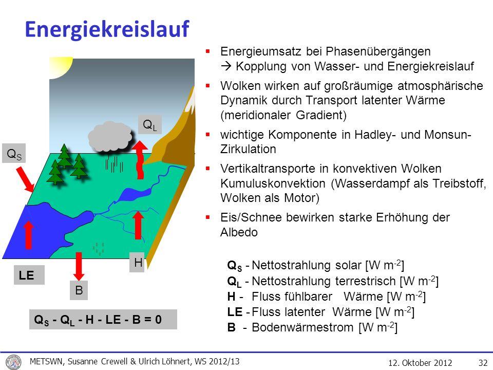 Energiekreislauf Energieumsatz bei Phasenübergängen  Kopplung von Wasser- und Energiekreislauf.