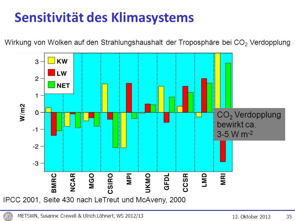 Sensitivität des Klimasystems