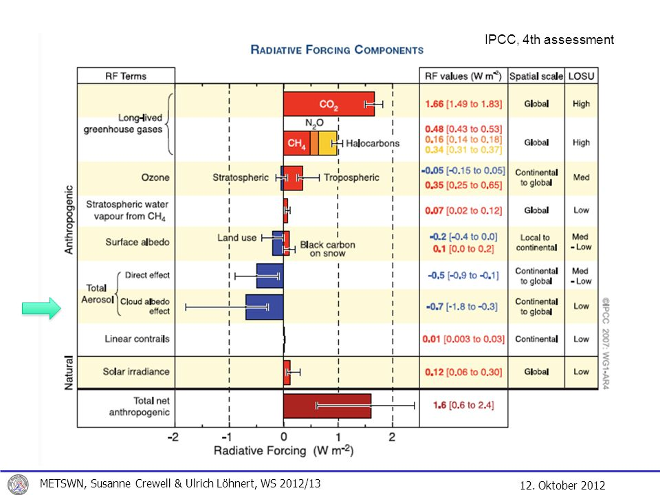 IPCC, 4th assessment METSWN, Susanne Crewell & Ulrich Löhnert, WS 2012/13