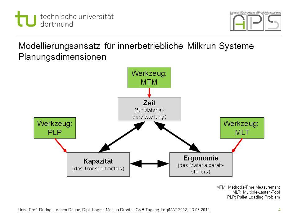 Modellierungsansatz für innerbetriebliche Milkrun Systeme Planungsdimensionen