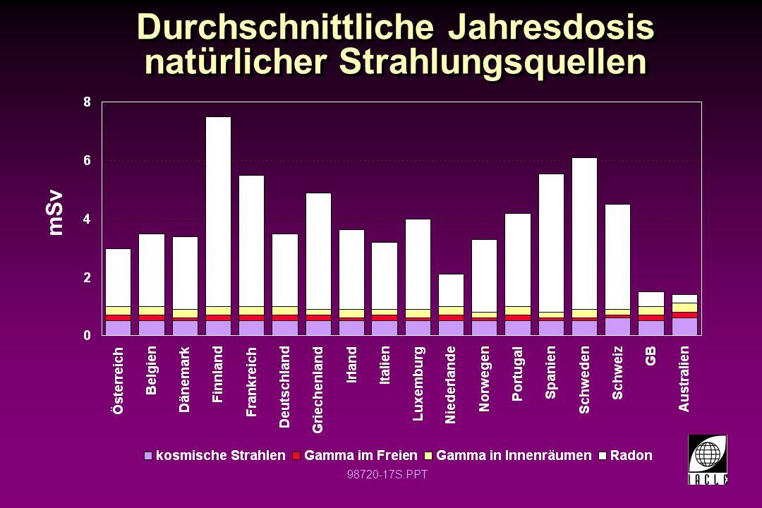 Durchschnittliche Jahresdosis natürlicher Strahlungsquellen
