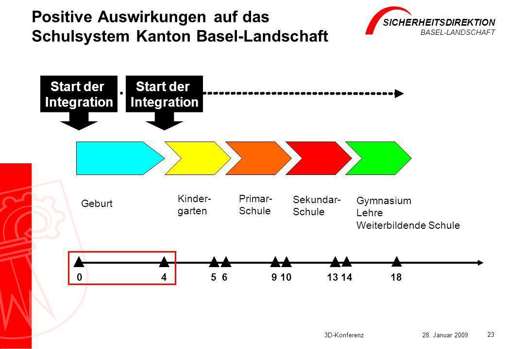 Positive Auswirkungen auf das Schulsystem Kanton Basel-Landschaft