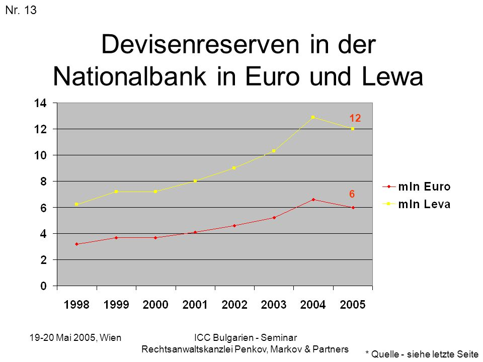 Devisenreserven in der Nationalbank in Euro und Lewa