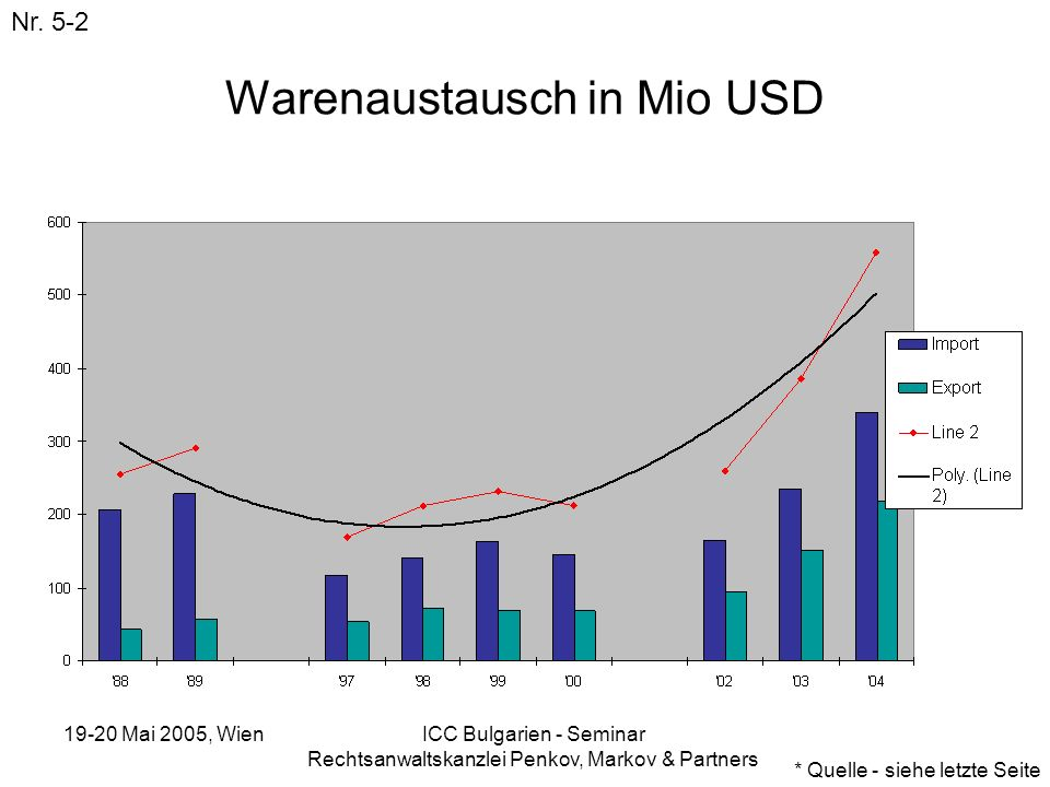 Warenaustausch in Mio USD