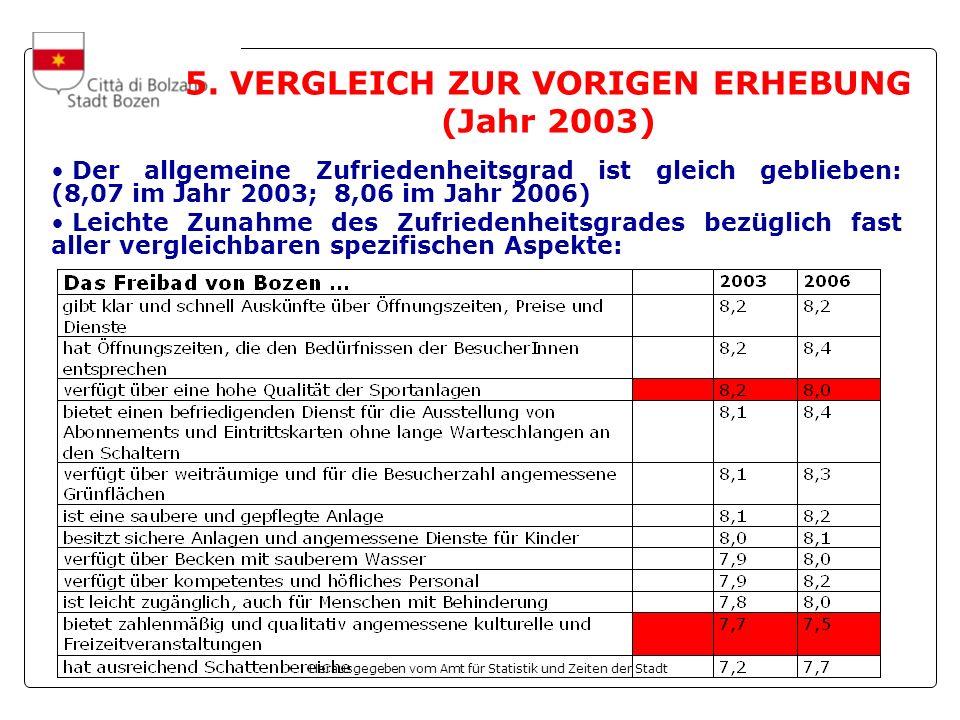 5. VERGLEICH ZUR VORIGEN ERHEBUNG (Jahr 2003)