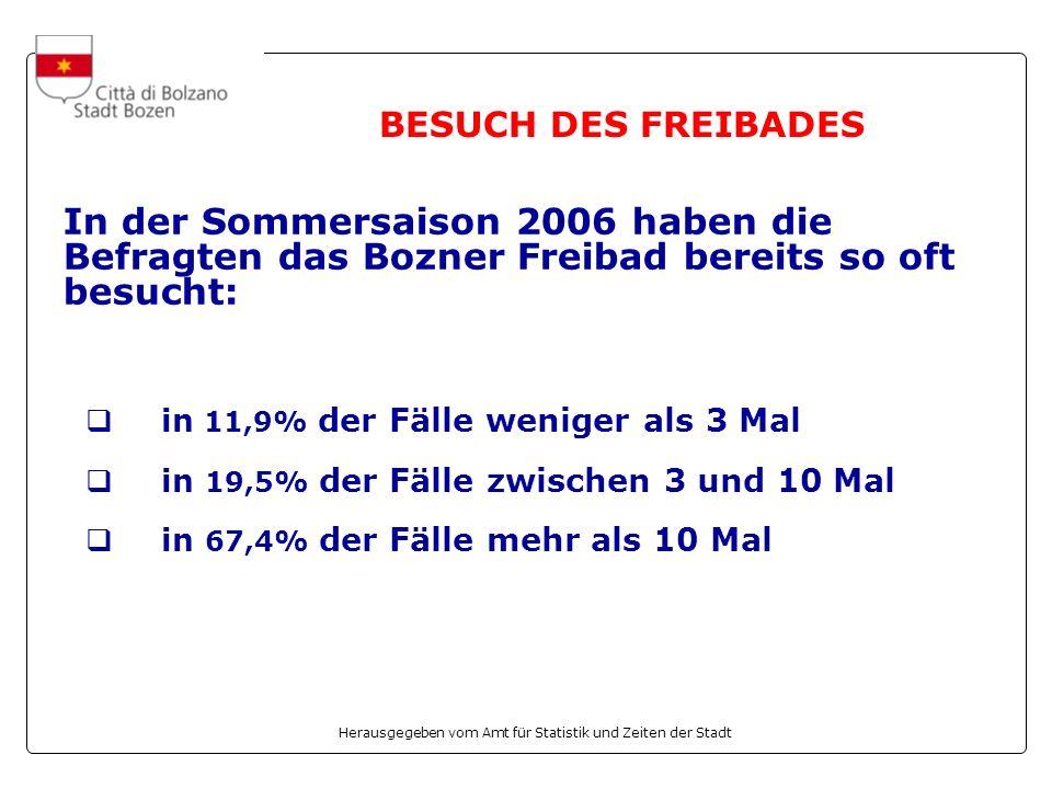 BESUCH DES FREIBADES In der Sommersaison 2006 haben die Befragten das Bozner Freibad bereits so oft besucht: