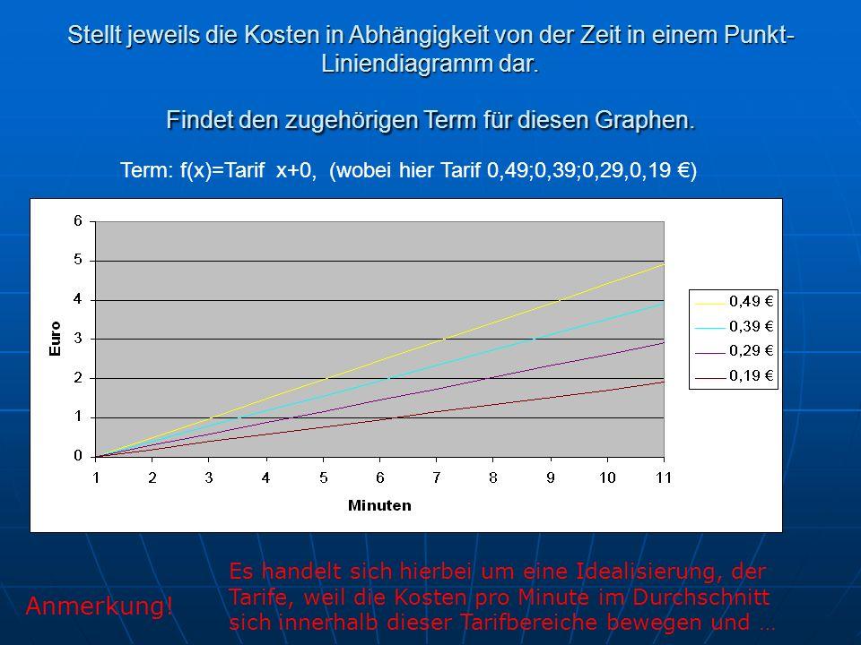Stellt jeweils die Kosten in Abhängigkeit von der Zeit in einem Punkt-Liniendiagramm dar. Findet den zugehörigen Term für diesen Graphen.