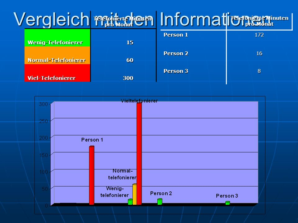 Vergleich mit den Informationen