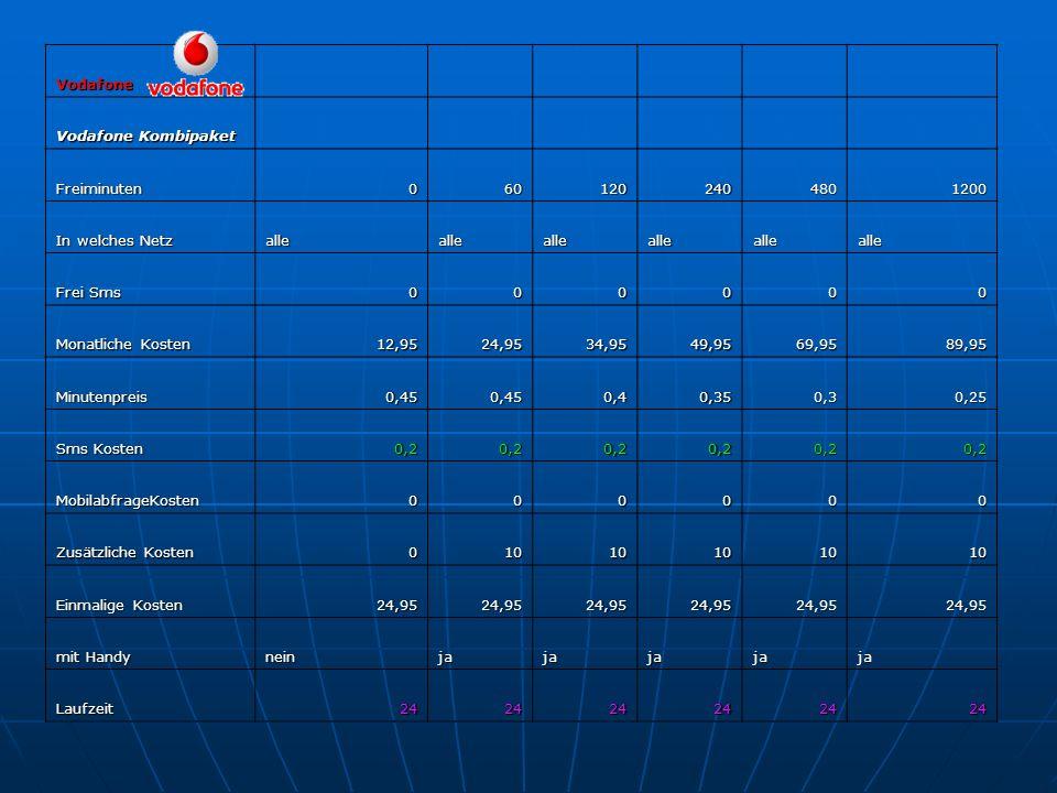 Vodafone Vodafone Kombipaket. Freiminuten. 60. 120. 240. 480. 1200. In welches Netz. alle.