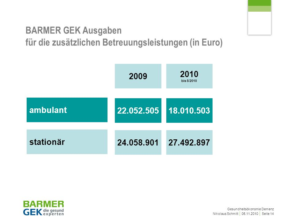 BARMER GEK Ausgaben für die zusätzlichen Betreuungsleistungen (in Euro)