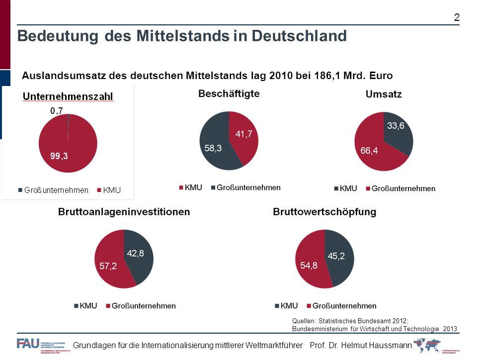 Auslandsumsatz des deutschen Mittelstands lag 2010 bei 186,1 Mrd. Euro