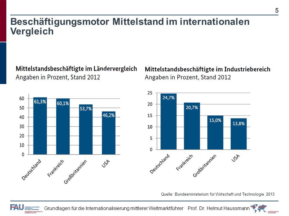 Beschäftigungsmotor Mittelstand im internationalen Vergleich