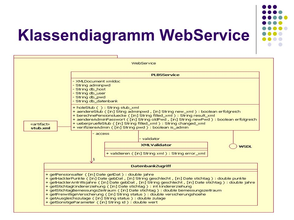 Klassendiagramm WebService