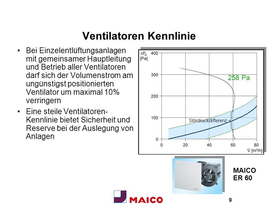 Ventilatoren Kennlinie