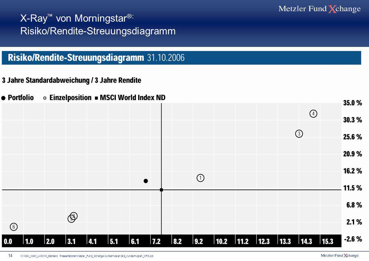 X-Ray von Morningstar: Risiko/Rendite-Streuungsdiagramm