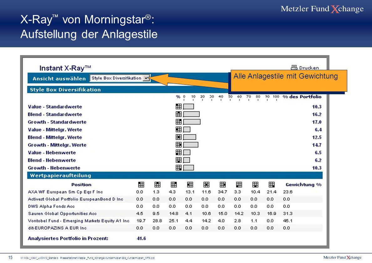X-Ray von Morningstar: Aufstellung der Anlagestile