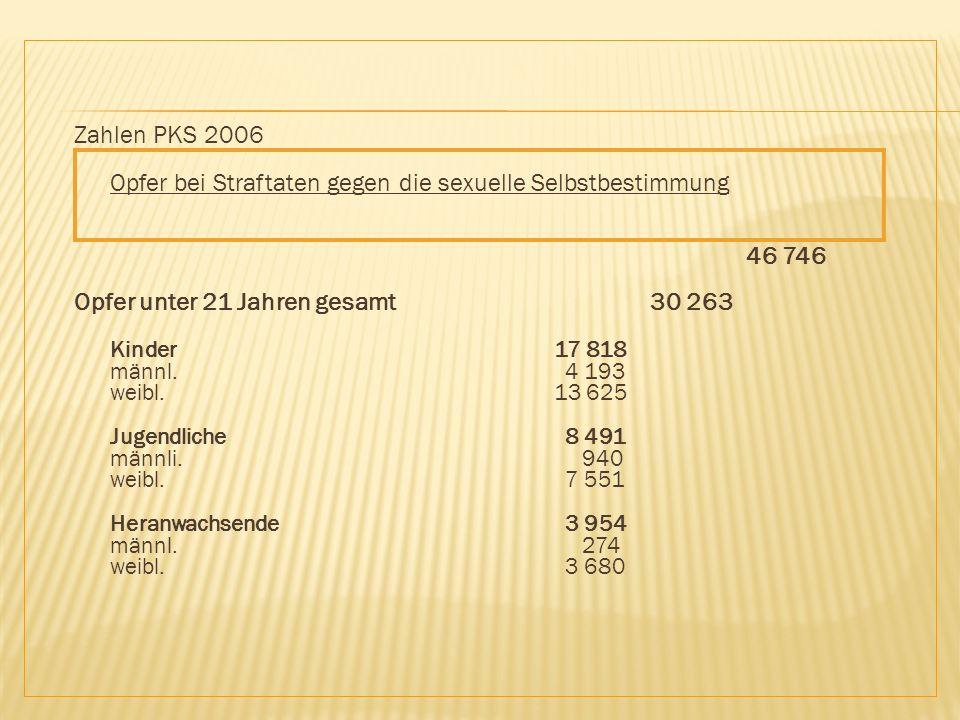 Opfer bei Straftaten gegen die sexuelle Selbstbestimmung 46 746