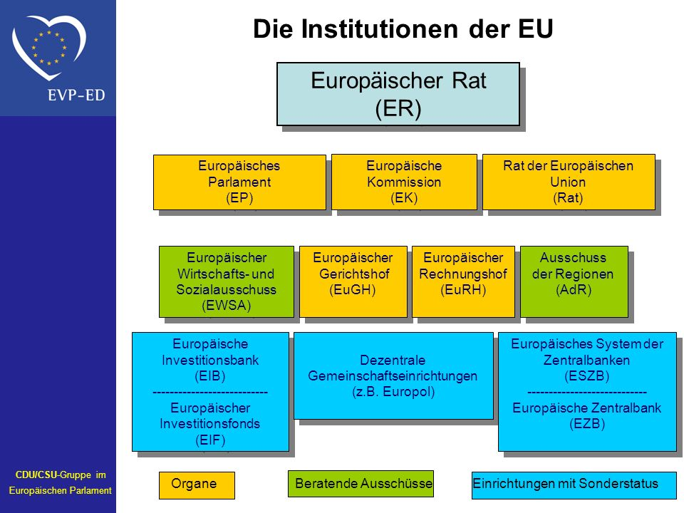 Die Institutionen der EU
