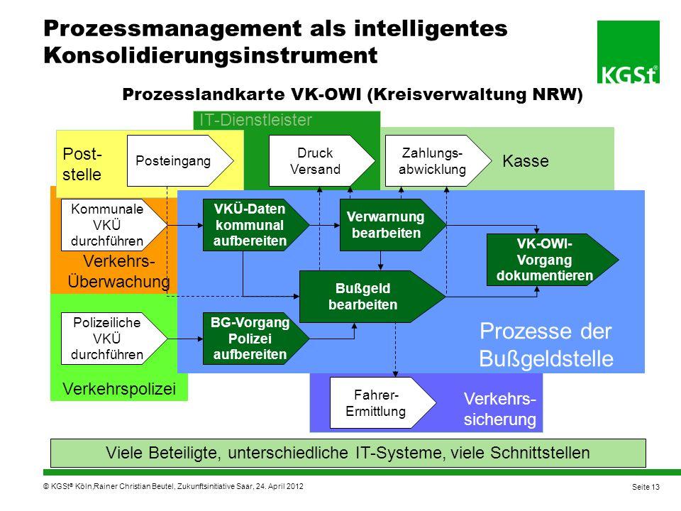 Prozesslandkarte VK-OWI (Kreisverwaltung NRW)