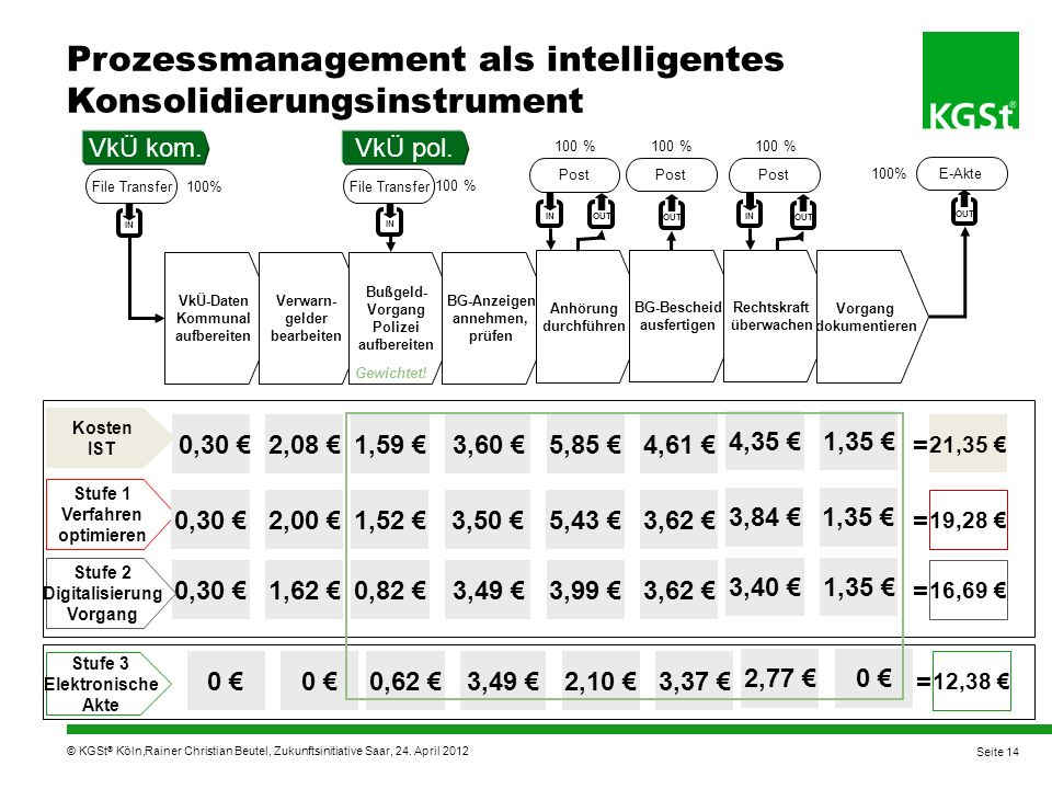 Prozessmanagement als intelligentes Konsolidierungsinstrument