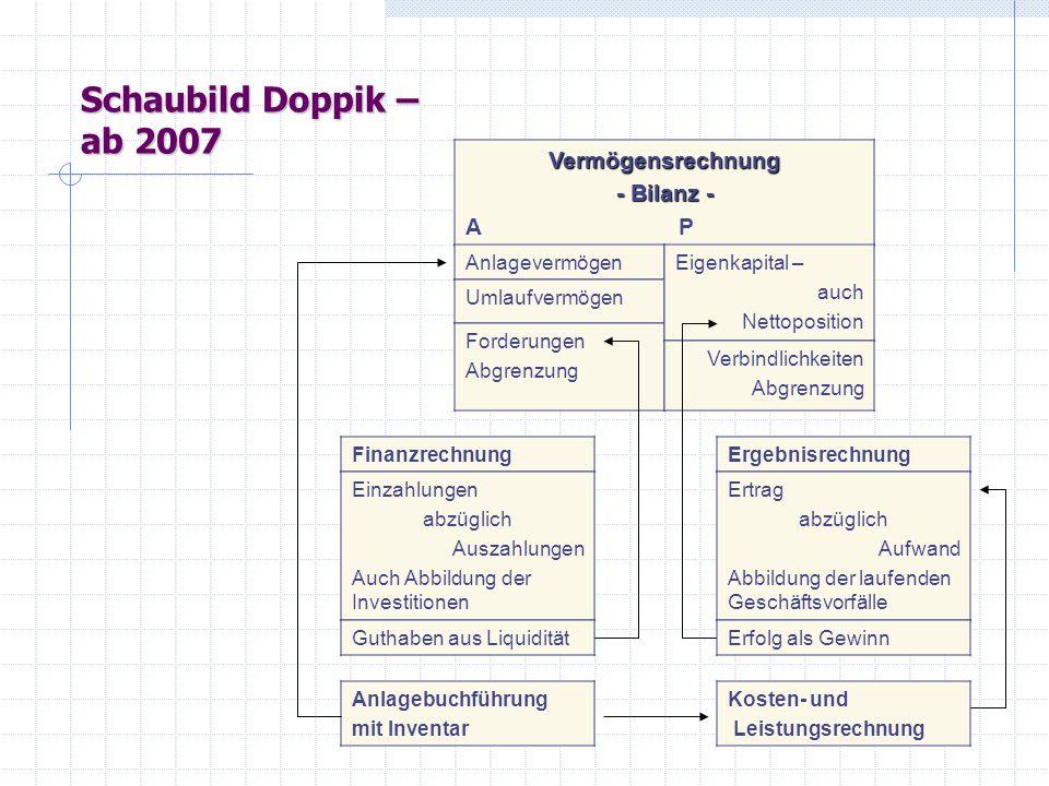 Schaubild Doppik – ab 2007 Vermögensrechnung - Bilanz - A P