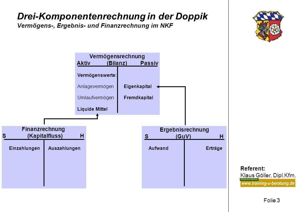 Drei-Komponentenrechnung in der Doppik Vermögens-, Ergebnis- und Finanzrechnung im NKF