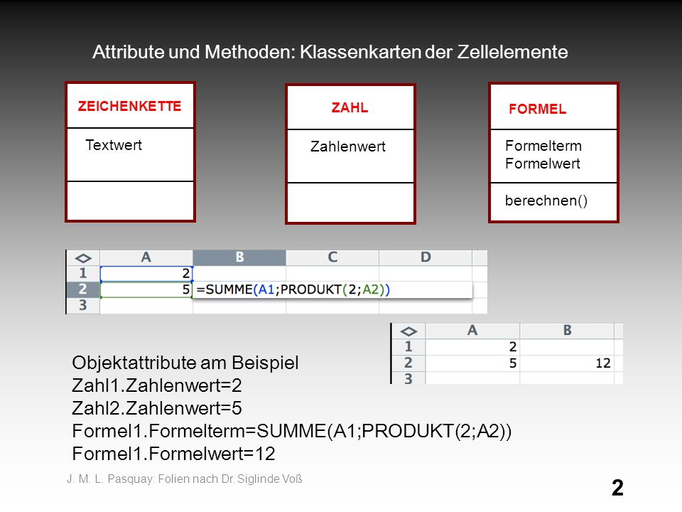 Attribute und Methoden: Klassenkarten der Zellelemente