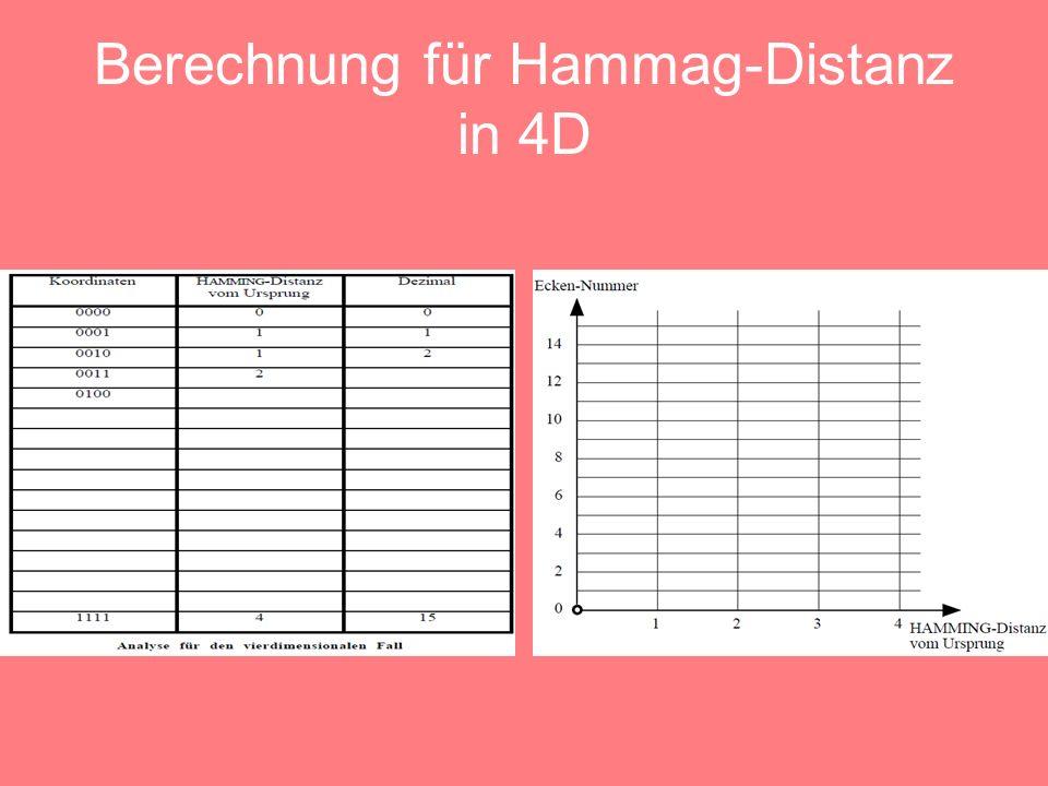 Berechnung für Hammag-Distanz in 4D