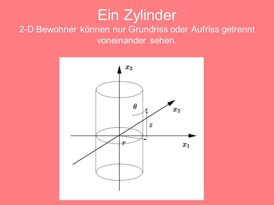 Ein Zylinder 2-D Bewohner können nur Grundriss oder Aufriss getrennt voneinander sehen.