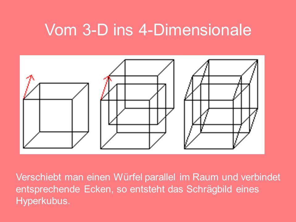 Vom 3-D ins 4-Dimensionale
