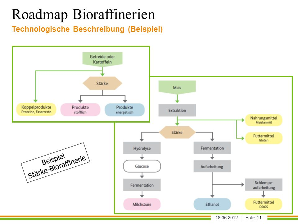 Stärke-Bioraffinerie
