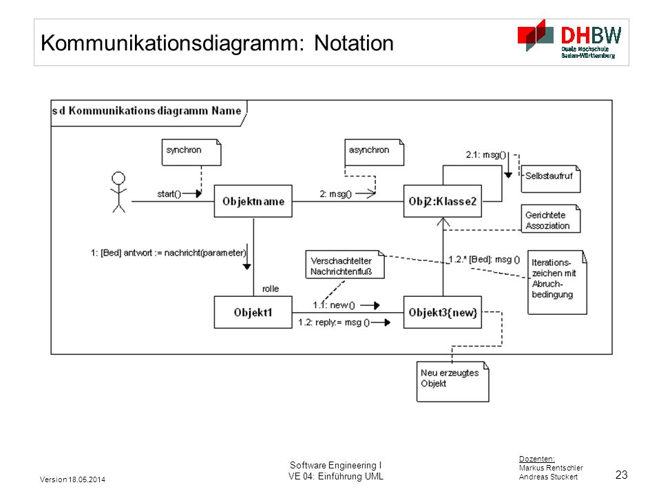 Kommunikationsdiagramm: Notation