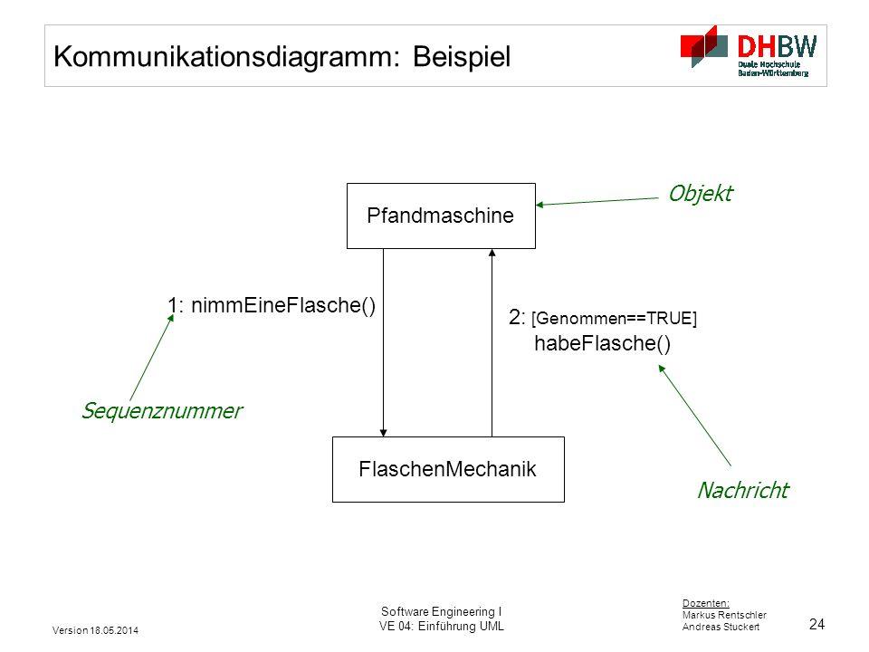 Kommunikationsdiagramm: Beispiel
