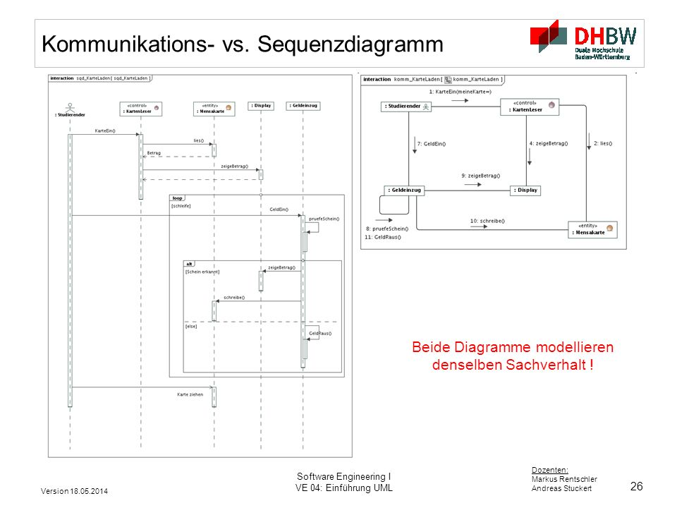 Kommunikations- vs. Sequenzdiagramm