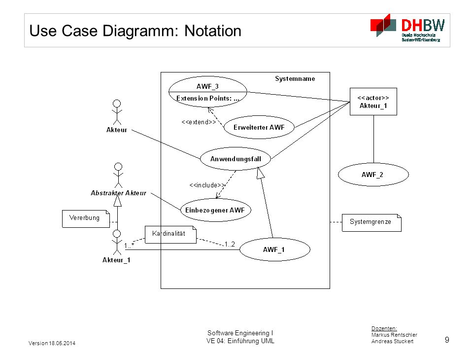 Use Case Diagramm: Notation