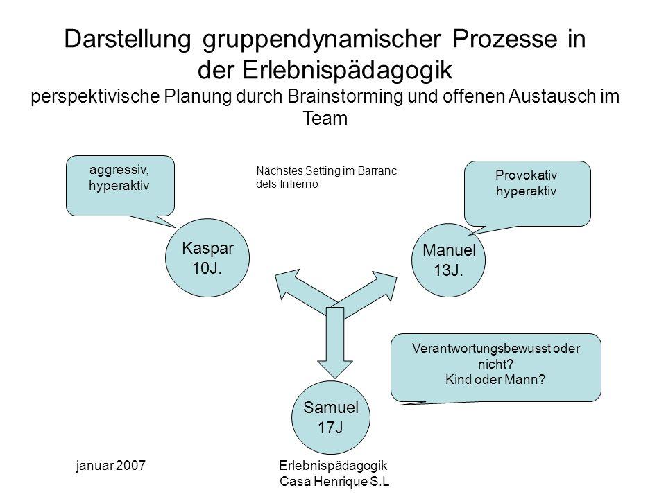 Darstellung gruppendynamischer Prozesse in der Erlebnispädagogik perspektivische Planung durch Brainstorming und offenen Austausch im Team