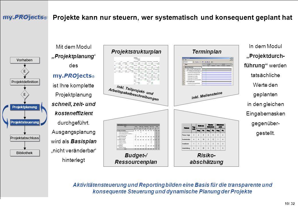 Projekte kann nur steuern, wer systematisch und konsequent geplant hat