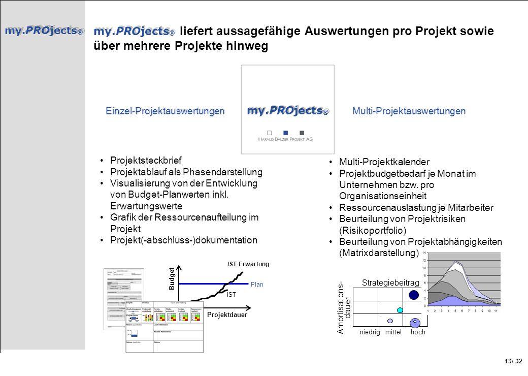 my.PROjects® my.PROjects® liefert aussagefähige Auswertungen pro Projekt sowie über mehrere Projekte hinweg.