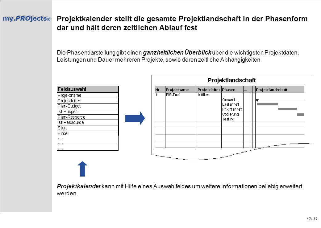 Projektkalender stellt die gesamte Projektlandschaft in der Phasenform dar und hält deren zeitlichen Ablauf fest