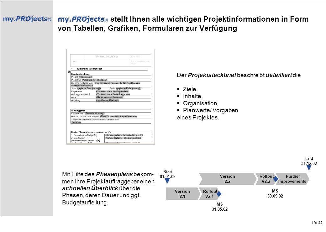 my.PROjects® my.PROjects® stellt Ihnen alle wichtigen Projektinformationen in Form von Tabellen, Grafiken, Formularen zur Verfügung.
