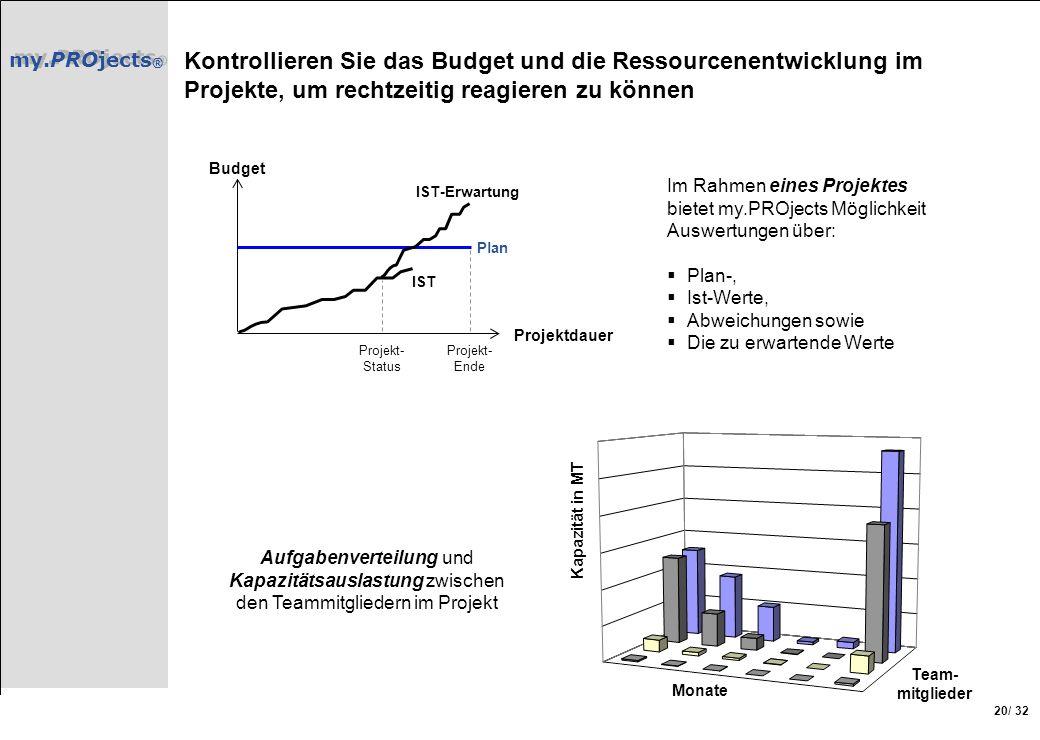Kontrollieren Sie das Budget und die Ressourcenentwicklung im Projekte, um rechtzeitig reagieren zu können