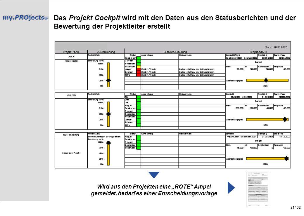 Das Projekt Cockpit wird mit den Daten aus den Statusberichten und der Bewertung der Projektleiter erstellt