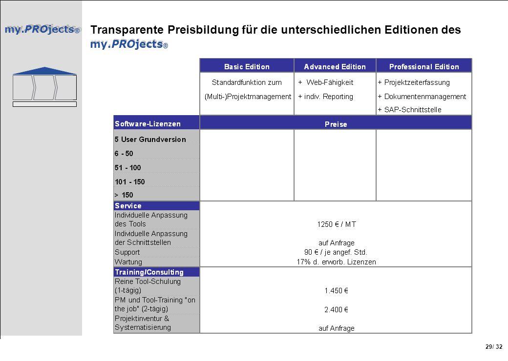 Transparente Preisbildung für die unterschiedlichen Editionen des my