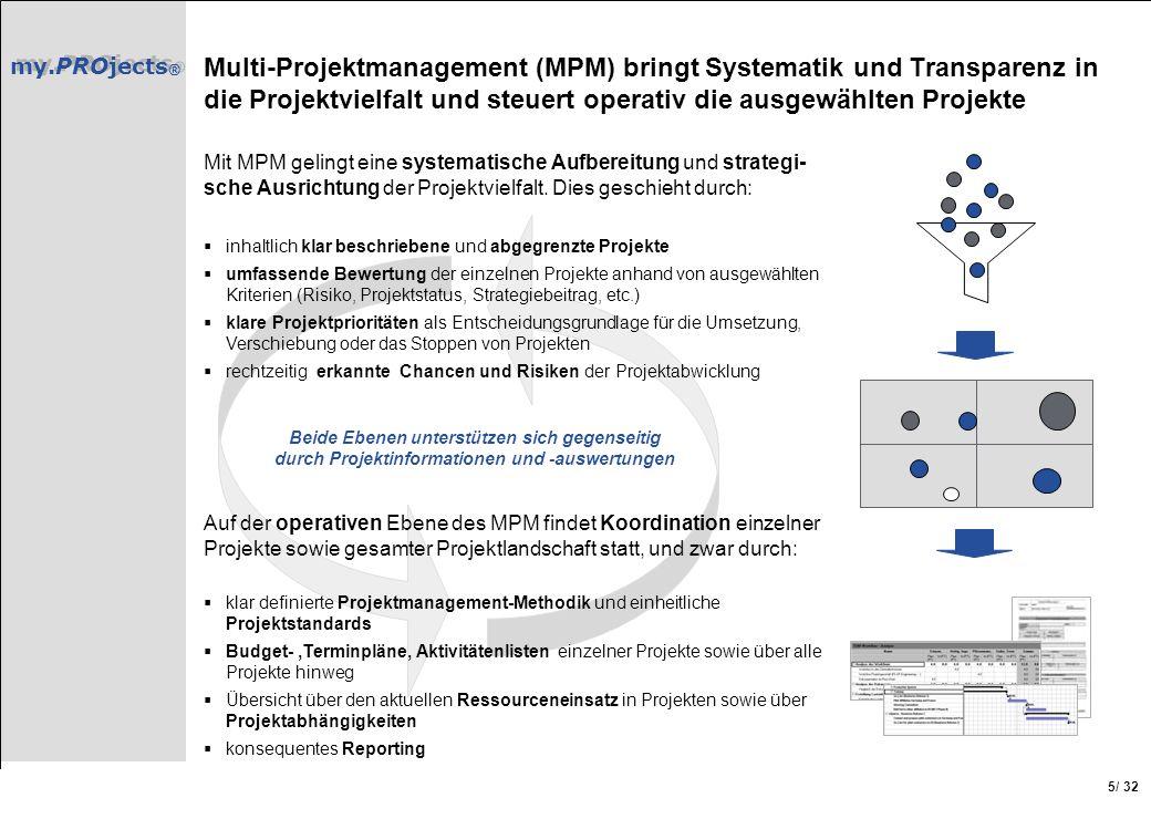 Multi-Projektmanagement (MPM) bringt Systematik und Transparenz in die Projektvielfalt und steuert operativ die ausgewählten Projekte