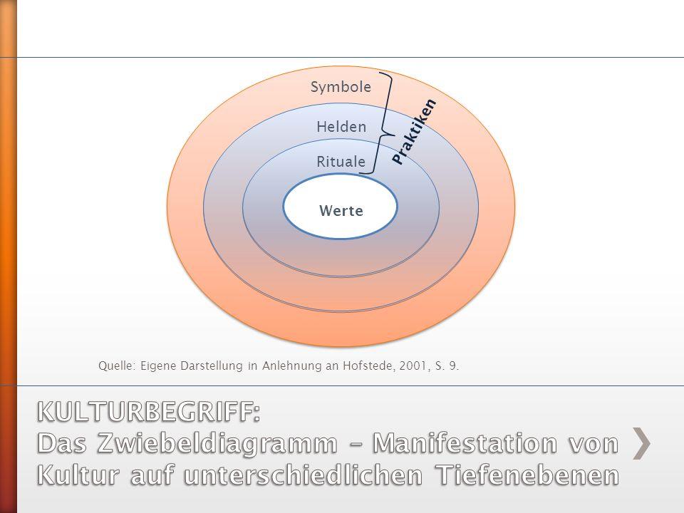 Symbole Helden. Rituale. Werte. Praktiken. Quelle: Eigene Darstellung in Anlehnung an Hofstede, 2001, S. 9.